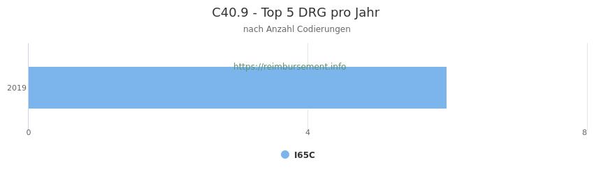C40.9 Verteilung und Anzahl der zuordnungsrelevanten Fallpauschalen (DRG) zur Nebendiagnose (ICD-10 Codes) pro Jahr