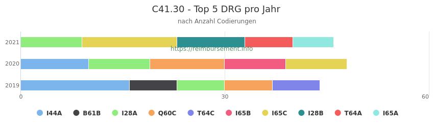 C41.30 Verteilung und Anzahl der zuordnungsrelevanten Fallpauschalen (DRG) zur Nebendiagnose (ICD-10 Codes) pro Jahr