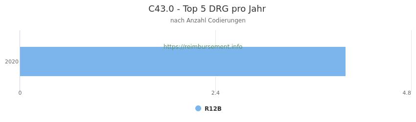 C43.0 Verteilung und Anzahl der zuordnungsrelevanten Fallpauschalen (DRG) zur Nebendiagnose (ICD-10 Codes) pro Jahr