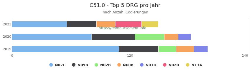 C51.0 Verteilung und Anzahl der zuordnungsrelevanten Fallpauschalen (DRG) zur Nebendiagnose (ICD-10 Codes) pro Jahr