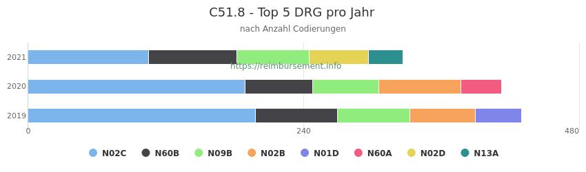 C51.8 Verteilung und Anzahl der zuordnungsrelevanten Fallpauschalen (DRG) zur Nebendiagnose (ICD-10 Codes) pro Jahr