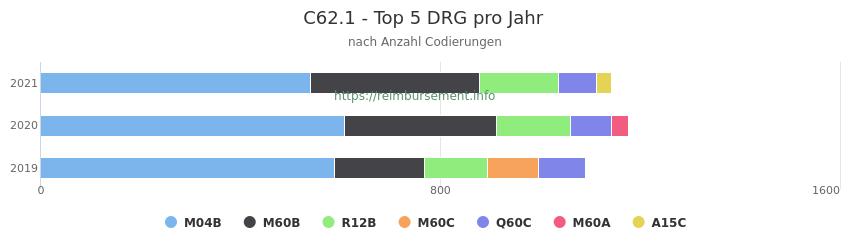C62.1 Verteilung und Anzahl der zuordnungsrelevanten Fallpauschalen (DRG) zur Nebendiagnose (ICD-10 Codes) pro Jahr