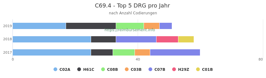 C69.4 Verteilung und Anzahl der zuordnungsrelevanten Fallpauschalen (DRG) zur Nebendiagnose (ICD-10 Codes) pro Jahr