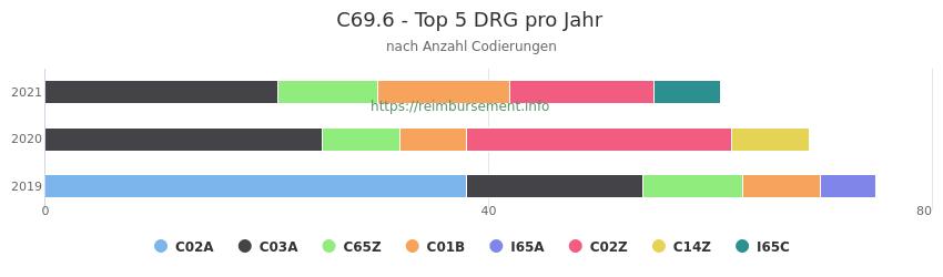 C69.6 Verteilung und Anzahl der zuordnungsrelevanten Fallpauschalen (DRG) zur Nebendiagnose (ICD-10 Codes) pro Jahr