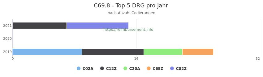 C69.8 Verteilung und Anzahl der zuordnungsrelevanten Fallpauschalen (DRG) zur Nebendiagnose (ICD-10 Codes) pro Jahr