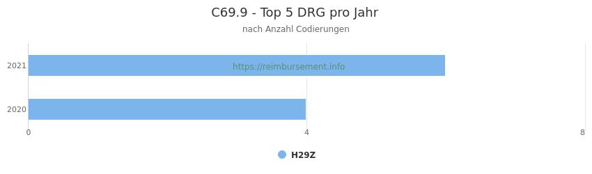 C69.9 Verteilung und Anzahl der zuordnungsrelevanten Fallpauschalen (DRG) zur Nebendiagnose (ICD-10 Codes) pro Jahr