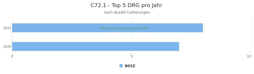 C72.1 Verteilung und Anzahl der zuordnungsrelevanten Fallpauschalen (DRG) zur Nebendiagnose (ICD-10 Codes) pro Jahr