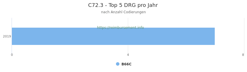C72.3 Verteilung und Anzahl der zuordnungsrelevanten Fallpauschalen (DRG) zur Nebendiagnose (ICD-10 Codes) pro Jahr