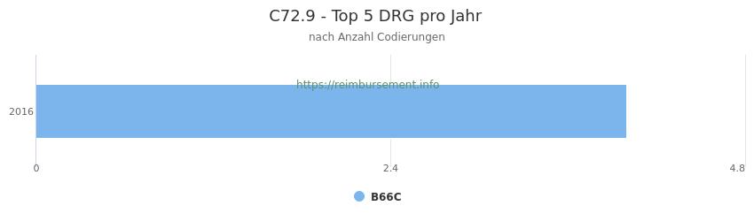 C72.9 Verteilung und Anzahl der zuordnungsrelevanten Fallpauschalen (DRG) zur Nebendiagnose (ICD-10 Codes) pro Jahr