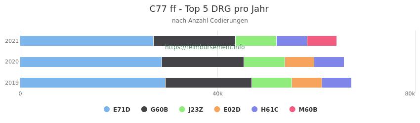 C77 Verteilung und Anzahl der zuordnungsrelevanten Fallpauschalen (DRG) zur Nebendiagnose (ICD-10 Codes) pro Jahr