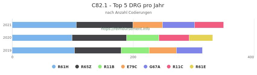 C82.1 Verteilung und Anzahl der zuordnungsrelevanten Fallpauschalen (DRG) zur Nebendiagnose (ICD-10 Codes) pro Jahr