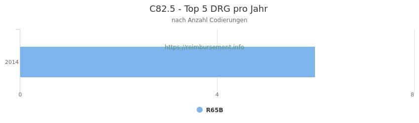 C82.5 Verteilung und Anzahl der zuordnungsrelevanten Fallpauschalen (DRG) zur Nebendiagnose (ICD-10 Codes) pro Jahr