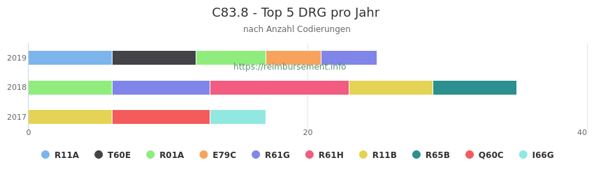 C83.8 Verteilung und Anzahl der zuordnungsrelevanten Fallpauschalen (DRG) zur Nebendiagnose (ICD-10 Codes) pro Jahr