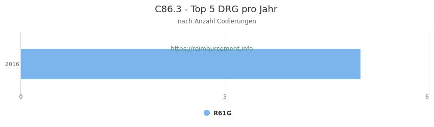 C86.3 Verteilung und Anzahl der zuordnungsrelevanten Fallpauschalen (DRG) zur Nebendiagnose (ICD-10 Codes) pro Jahr