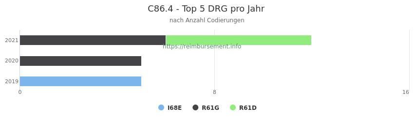 C86.4 Verteilung und Anzahl der zuordnungsrelevanten Fallpauschalen (DRG) zur Nebendiagnose (ICD-10 Codes) pro Jahr