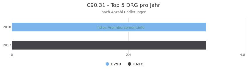C90.31 Verteilung und Anzahl der zuordnungsrelevanten Fallpauschalen (DRG) zur Nebendiagnose (ICD-10 Codes) pro Jahr
