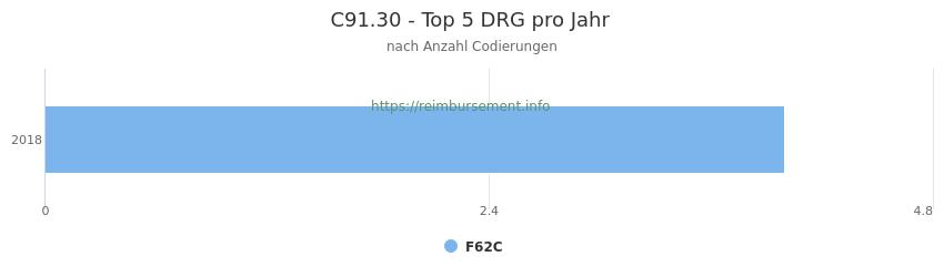 C91.30 Verteilung und Anzahl der zuordnungsrelevanten Fallpauschalen (DRG) zur Nebendiagnose (ICD-10 Codes) pro Jahr