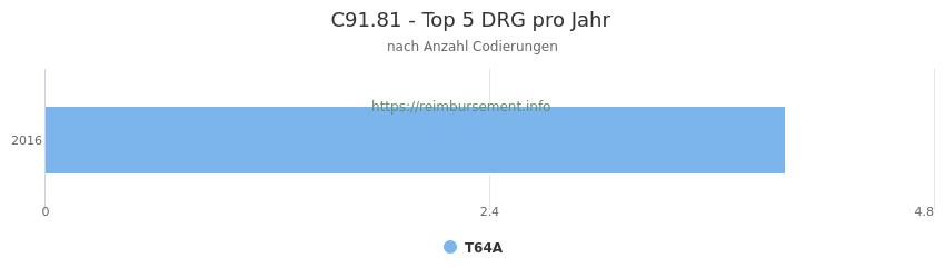 C91.81 Verteilung und Anzahl der zuordnungsrelevanten Fallpauschalen (DRG) zur Nebendiagnose (ICD-10 Codes) pro Jahr