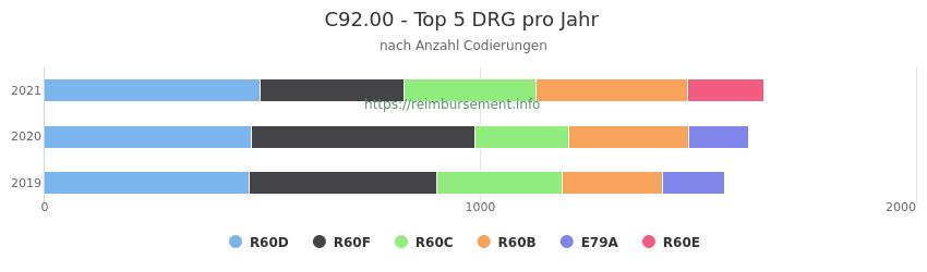 C92.00 Verteilung und Anzahl der zuordnungsrelevanten Fallpauschalen (DRG) zur Nebendiagnose (ICD-10 Codes) pro Jahr