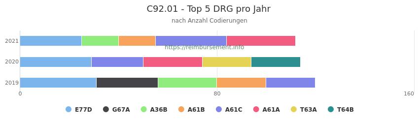 C92.01 Verteilung und Anzahl der zuordnungsrelevanten Fallpauschalen (DRG) zur Nebendiagnose (ICD-10 Codes) pro Jahr