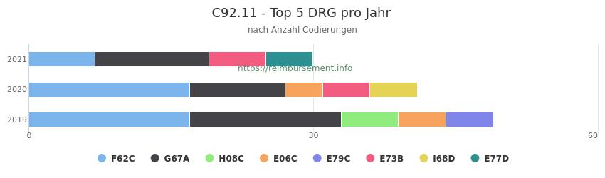 C92.11 Verteilung und Anzahl der zuordnungsrelevanten Fallpauschalen (DRG) zur Nebendiagnose (ICD-10 Codes) pro Jahr