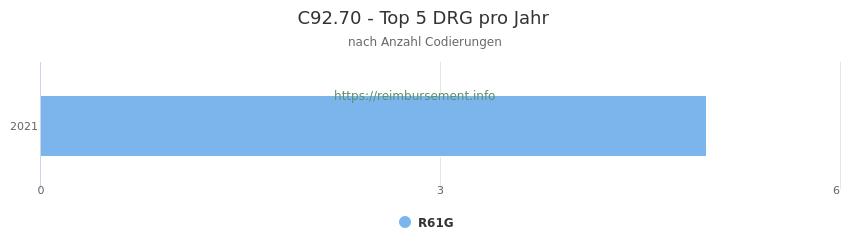 C92.70 Verteilung und Anzahl der zuordnungsrelevanten Fallpauschalen (DRG) zur Nebendiagnose (ICD-10 Codes) pro Jahr