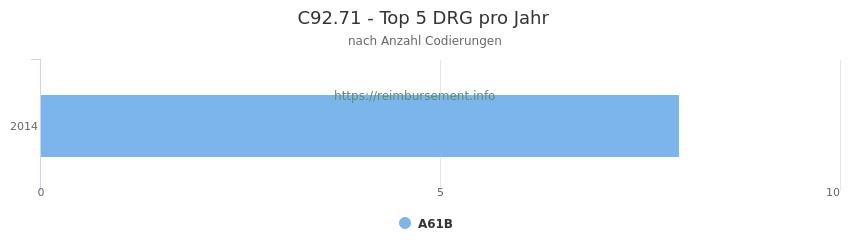 C92.71 Verteilung und Anzahl der zuordnungsrelevanten Fallpauschalen (DRG) zur Nebendiagnose (ICD-10 Codes) pro Jahr