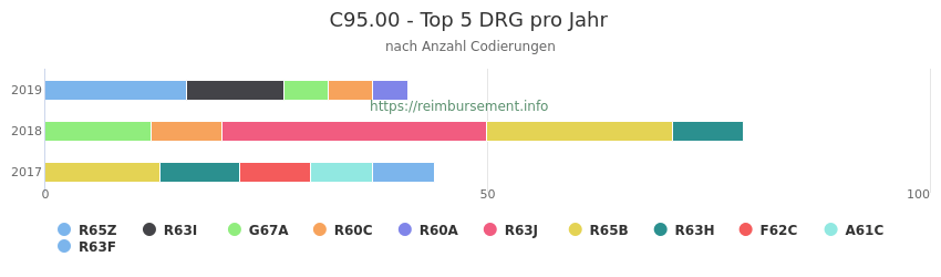 C95.00 Verteilung und Anzahl der zuordnungsrelevanten Fallpauschalen (DRG) zur Nebendiagnose (ICD-10 Codes) pro Jahr