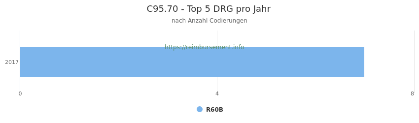 C95.70 Verteilung und Anzahl der zuordnungsrelevanten Fallpauschalen (DRG) zur Nebendiagnose (ICD-10 Codes) pro Jahr