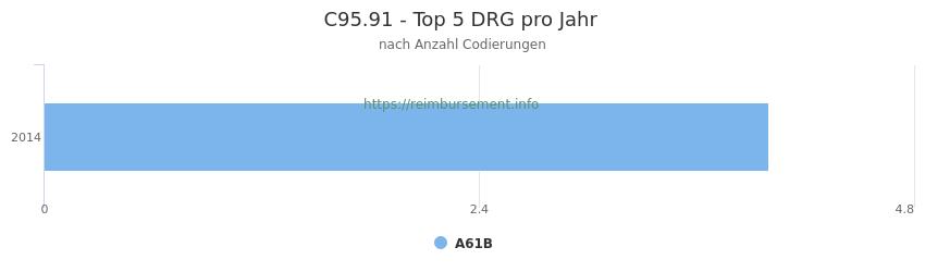 C95.91 Verteilung und Anzahl der zuordnungsrelevanten Fallpauschalen (DRG) zur Nebendiagnose (ICD-10 Codes) pro Jahr