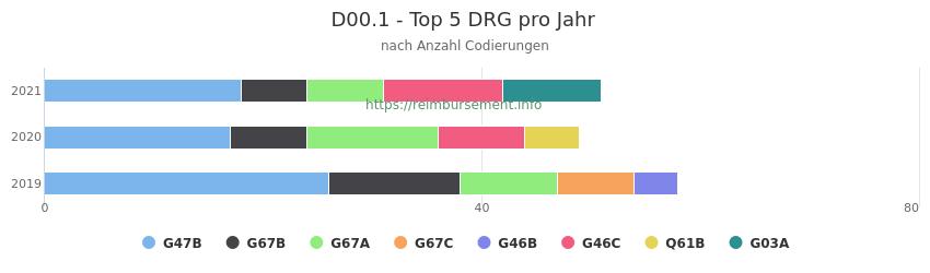 D00.1 Verteilung und Anzahl der zuordnungsrelevanten Fallpauschalen (DRG) zur Nebendiagnose (ICD-10 Codes) pro Jahr
