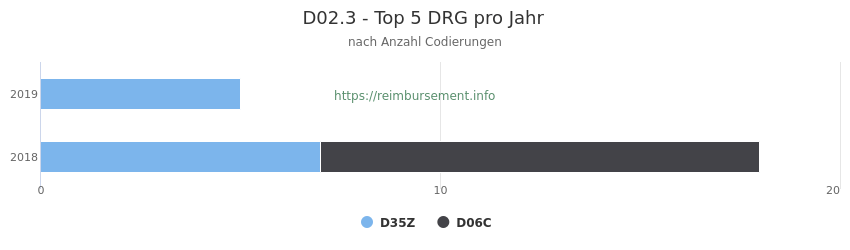 D02.3 Verteilung und Anzahl der zuordnungsrelevanten Fallpauschalen (DRG) zur Nebendiagnose (ICD-10 Codes) pro Jahr