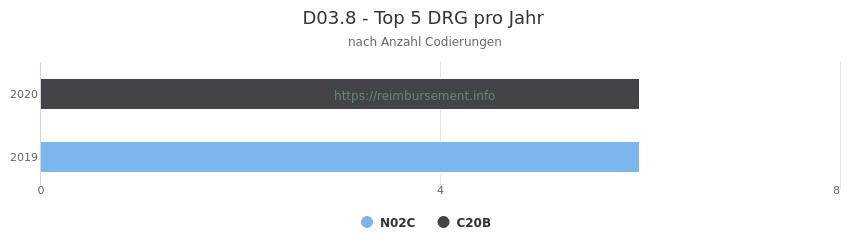 D03.8 Verteilung und Anzahl der zuordnungsrelevanten Fallpauschalen (DRG) zur Nebendiagnose (ICD-10 Codes) pro Jahr
