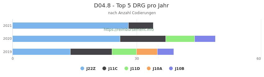 D04.8 Verteilung und Anzahl der zuordnungsrelevanten Fallpauschalen (DRG) zur Nebendiagnose (ICD-10 Codes) pro Jahr