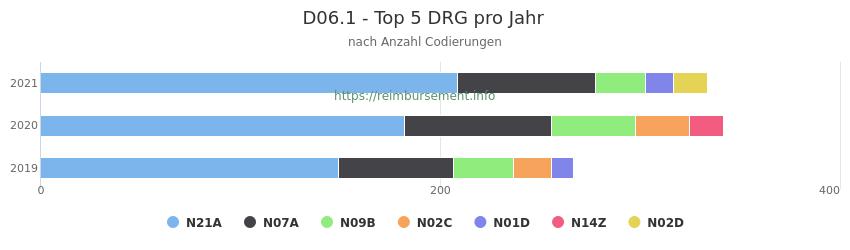 D06.1 Verteilung und Anzahl der zuordnungsrelevanten Fallpauschalen (DRG) zur Nebendiagnose (ICD-10 Codes) pro Jahr