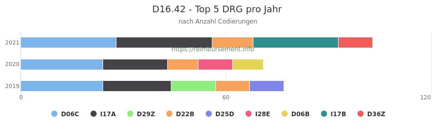 D16.42 Verteilung und Anzahl der zuordnungsrelevanten Fallpauschalen (DRG) zur Nebendiagnose (ICD-10 Codes) pro Jahr