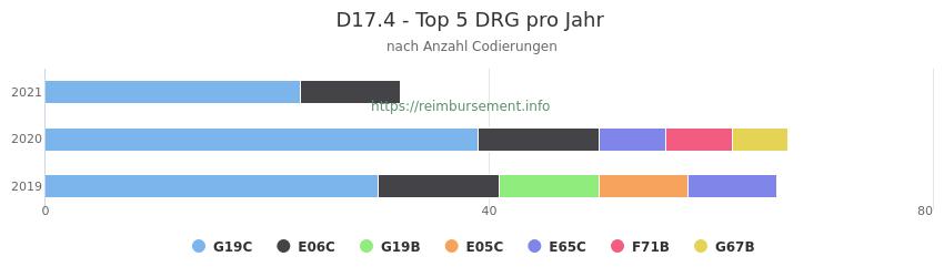 D17.4 Verteilung und Anzahl der zuordnungsrelevanten Fallpauschalen (DRG) zur Nebendiagnose (ICD-10 Codes) pro Jahr