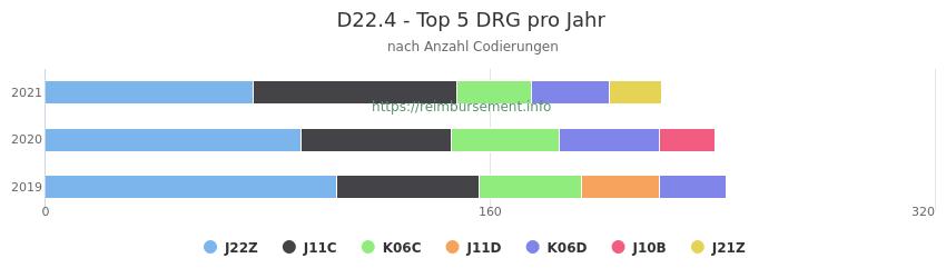 D22.4 Verteilung und Anzahl der zuordnungsrelevanten Fallpauschalen (DRG) zur Nebendiagnose (ICD-10 Codes) pro Jahr