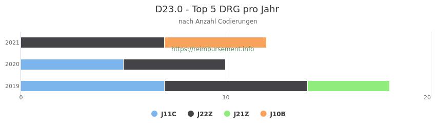 D23.0 Verteilung und Anzahl der zuordnungsrelevanten Fallpauschalen (DRG) zur Nebendiagnose (ICD-10 Codes) pro Jahr