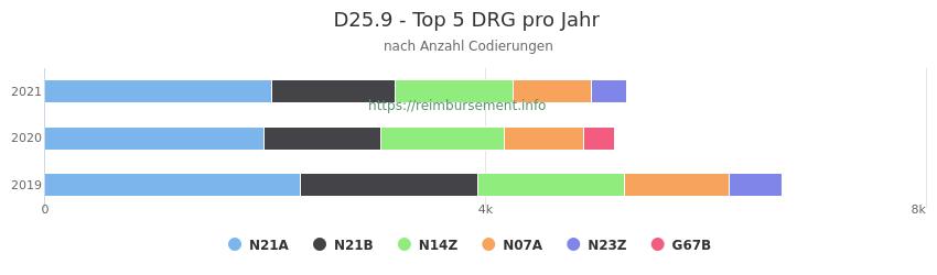 D25.9 Verteilung und Anzahl der zuordnungsrelevanten Fallpauschalen (DRG) zur Nebendiagnose (ICD-10 Codes) pro Jahr