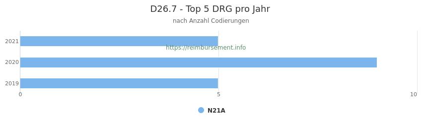D26.7 Verteilung und Anzahl der zuordnungsrelevanten Fallpauschalen (DRG) zur Nebendiagnose (ICD-10 Codes) pro Jahr
