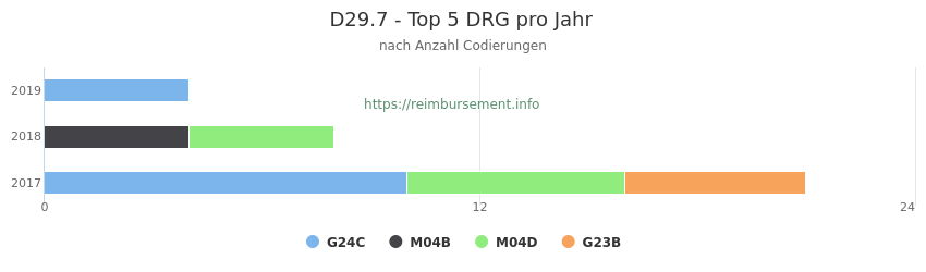 D29.7 Verteilung und Anzahl der zuordnungsrelevanten Fallpauschalen (DRG) zur Nebendiagnose (ICD-10 Codes) pro Jahr