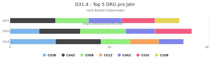 D31.4 Verteilung und Anzahl der zuordnungsrelevanten Fallpauschalen (DRG) zur Nebendiagnose (ICD-10 Codes) pro Jahr