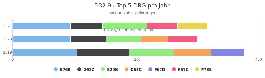 D32.9 Verteilung und Anzahl der zuordnungsrelevanten Fallpauschalen (DRG) zur Nebendiagnose (ICD-10 Codes) pro Jahr