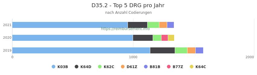 D35.2 Verteilung und Anzahl der zuordnungsrelevanten Fallpauschalen (DRG) zur Nebendiagnose (ICD-10 Codes) pro Jahr