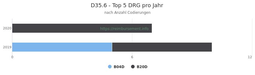 D35.6 Verteilung und Anzahl der zuordnungsrelevanten Fallpauschalen (DRG) zur Nebendiagnose (ICD-10 Codes) pro Jahr