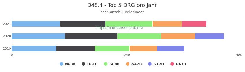 D48.4 Verteilung und Anzahl der zuordnungsrelevanten Fallpauschalen (DRG) zur Nebendiagnose (ICD-10 Codes) pro Jahr