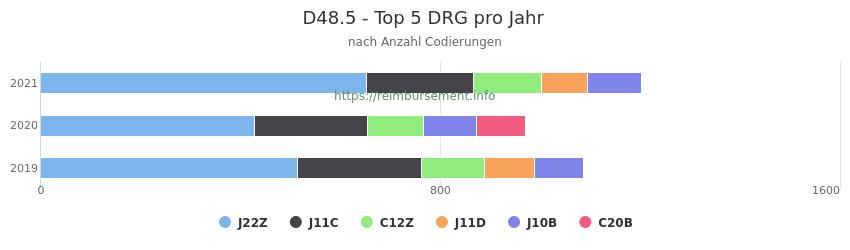 D48.5 Verteilung und Anzahl der zuordnungsrelevanten Fallpauschalen (DRG) zur Nebendiagnose (ICD-10 Codes) pro Jahr