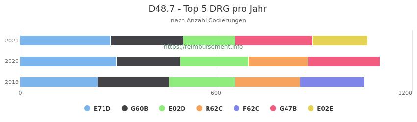 D48.7 Verteilung und Anzahl der zuordnungsrelevanten Fallpauschalen (DRG) zur Nebendiagnose (ICD-10 Codes) pro Jahr