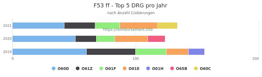 F53 Verteilung und Anzahl der zuordnungsrelevanten Fallpauschalen (DRG) zur Nebendiagnose (ICD-10 Codes) pro Jahr